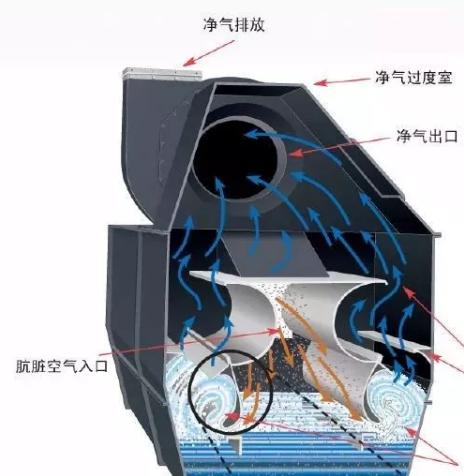 除尘器利弊分析